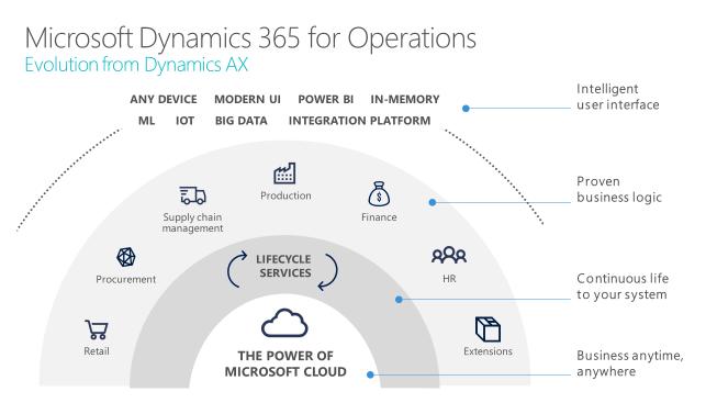 Dynamics 365 - Evolution from AX